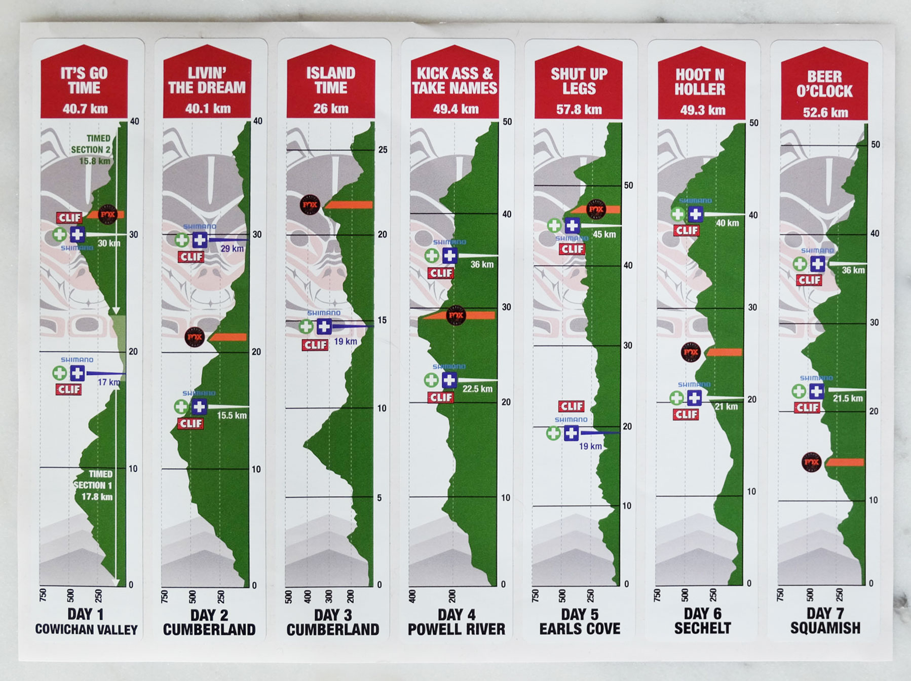 BC Bike Race Stages